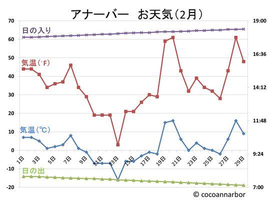 アナーバー月刊お天気.jpg